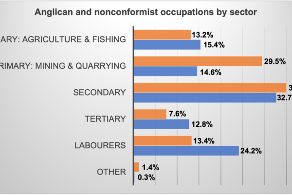 Missing from parish records: differences in the occupations of Anglican and nonconformist fathers in Wales, 1813-20